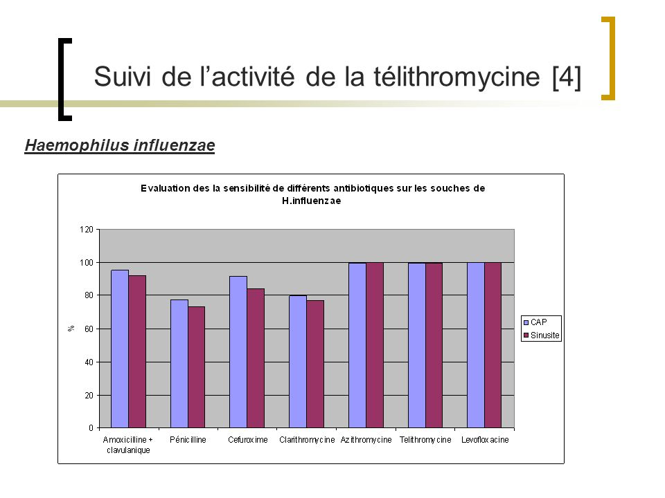 Suivi de l'activité de la télithromycine [4]